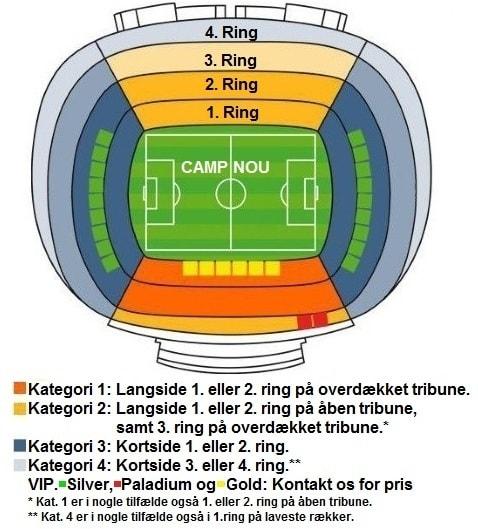 På Camp Nou stadion oversigten an du se de forskellige billetkategoriers inddeling på FC Barcelonas fodboldbilletter